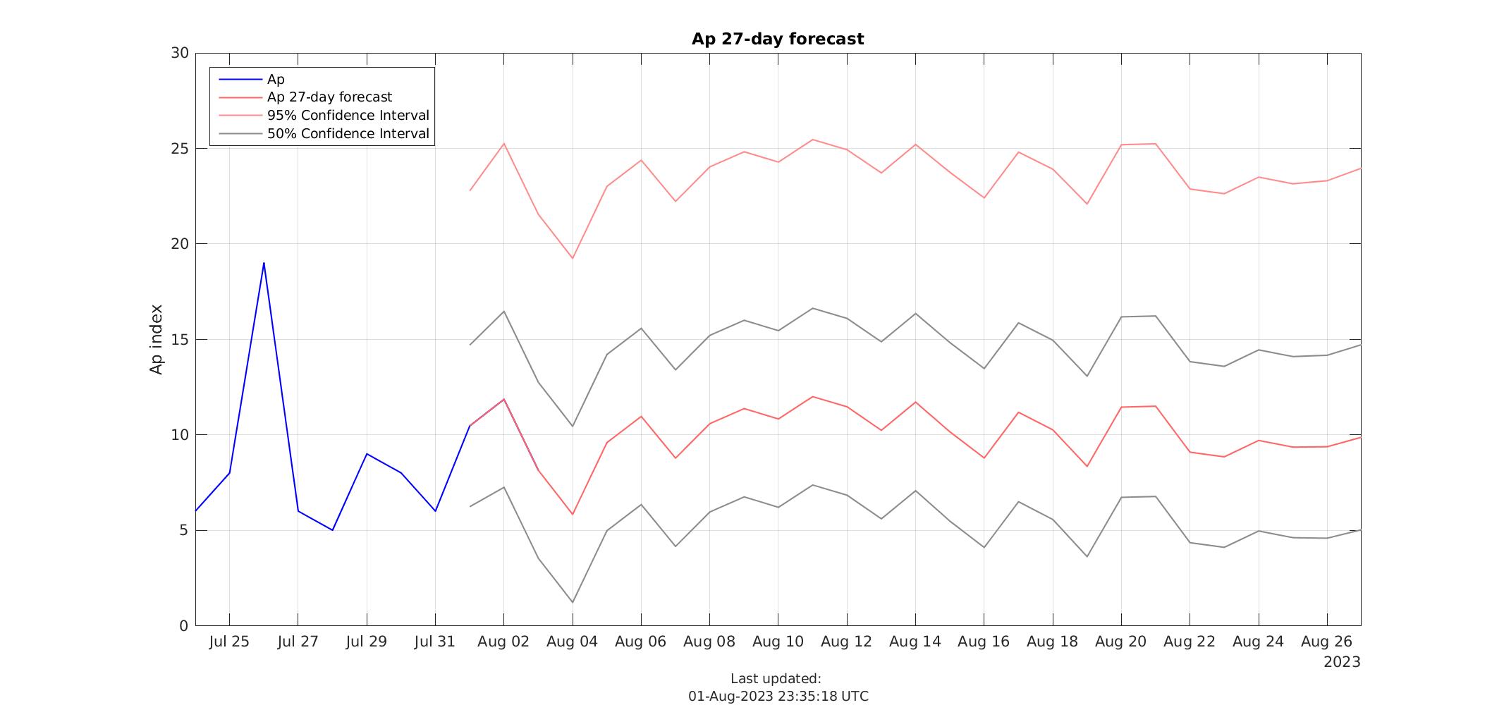 Ap 27-day Forecast